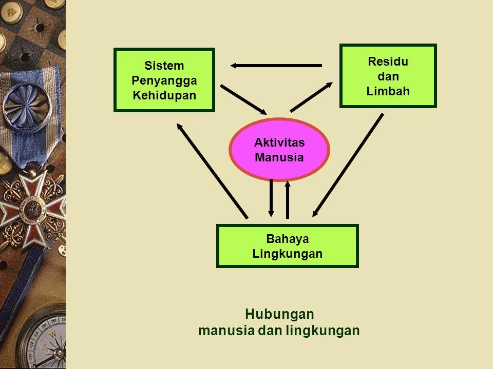 Hubungan manusia dan lingkungan Sistem Penyangga Kehidupan Residu dan Limbah Aktivitas Manusia Bahaya Lingkungan
