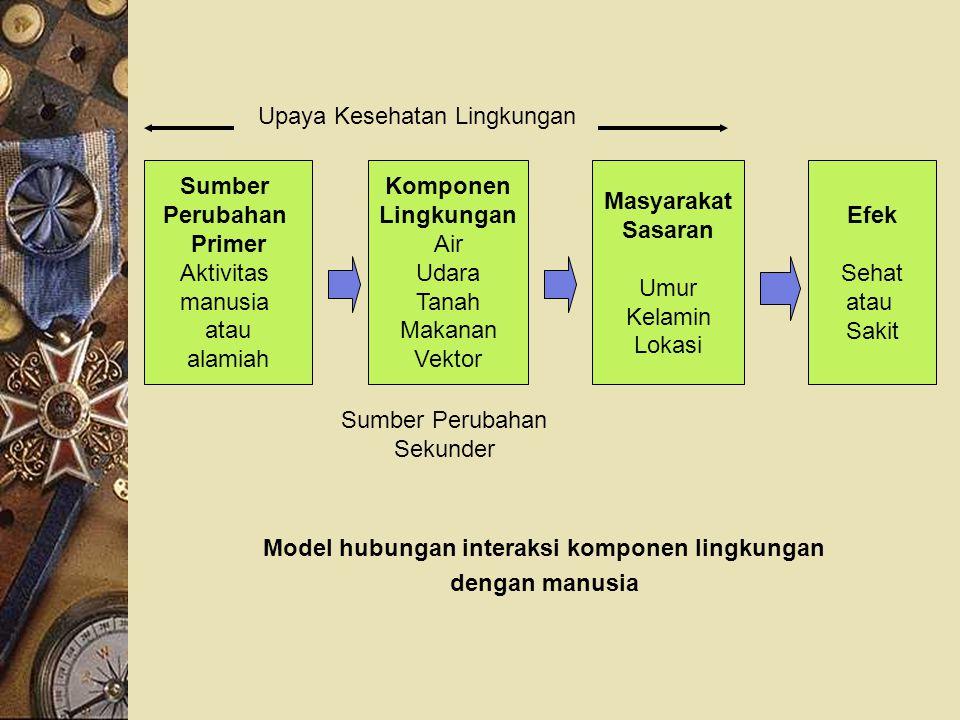 Model hubungan interaksi komponen lingkungan dengan manusia Sumber Perubahan Primer Aktivitas manusia atau alamiah Komponen Lingkungan Air Udara Tanah