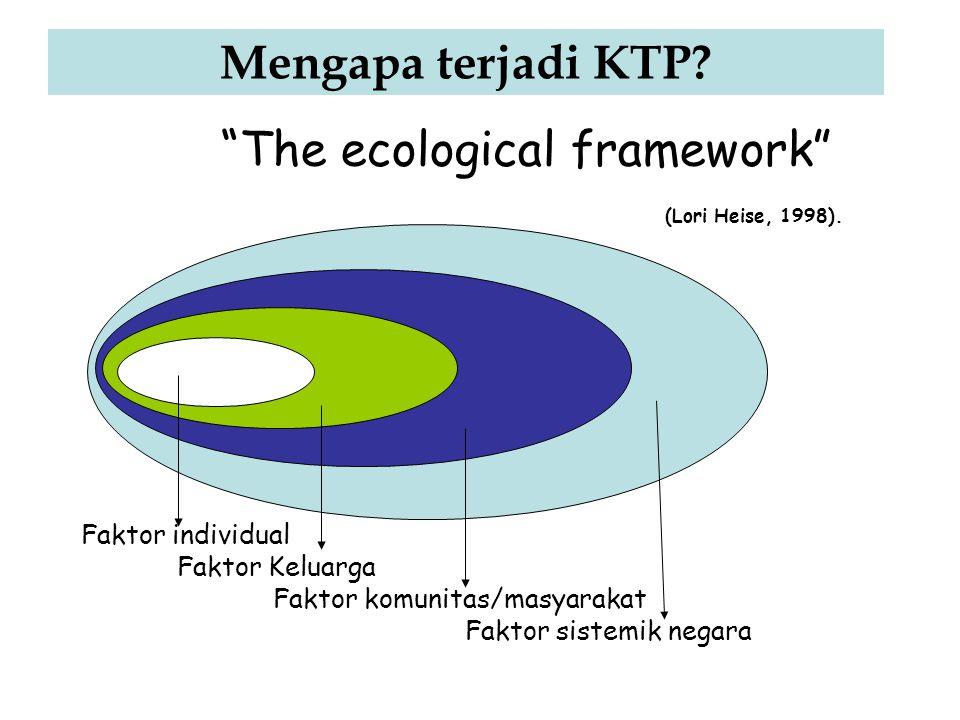 """Mengapa terjadi KTP? """"The ecological framework"""" (Lori Heise, 1998). Faktor individual Faktor Keluarga Faktor komunitas/masyarakat Faktor sistemik nega"""
