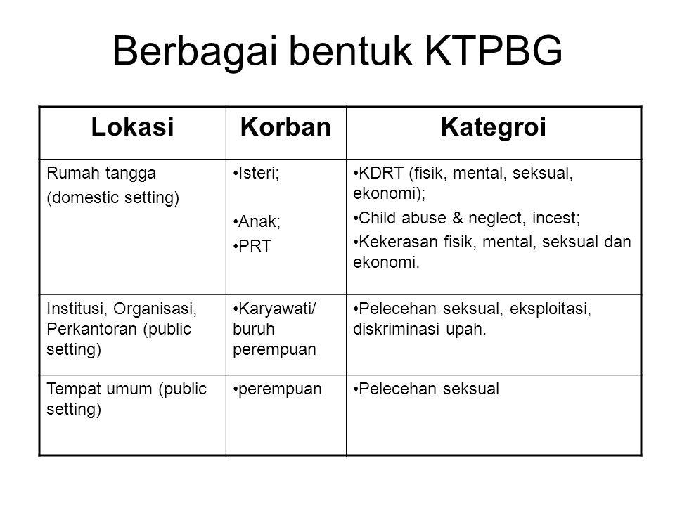 Berbagai bentuk KTPBG LokasiKorbanKategroi Rumah tangga (domestic setting) Isteri; Anak; PRT KDRT (fisik, mental, seksual, ekonomi); Child abuse & neg