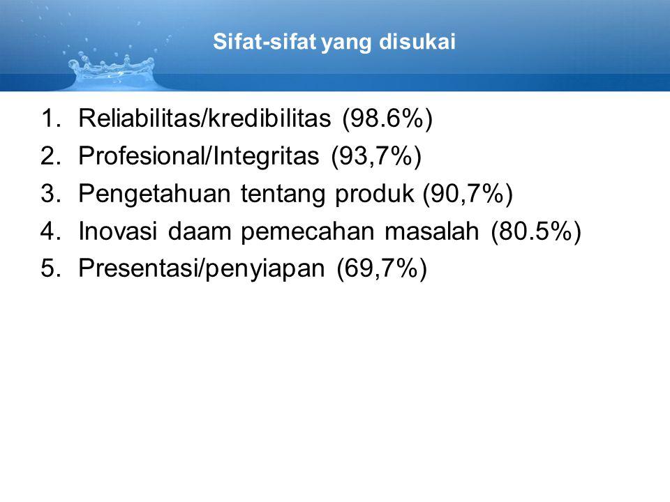 Sifat-sifat yang disukai 1.Reliabilitas/kredibilitas (98.6%) 2.Profesional/Integritas (93,7%) 3.Pengetahuan tentang produk (90,7%) 4.Inovasi daam pemecahan masalah (80.5%) 5.Presentasi/penyiapan (69,7%)