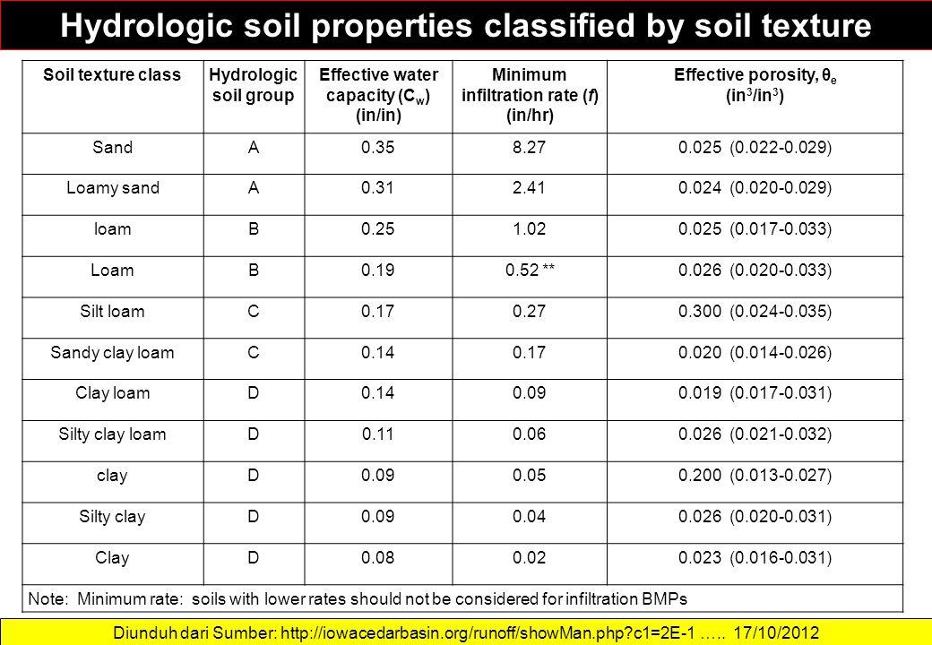 Hydrologic soil properties classified by soil texture Diunduh dari Sumber: http://iowacedarbasin.org/runoff/showMan.php?c1=2E-1 ….. 17/10/2012 Soil te