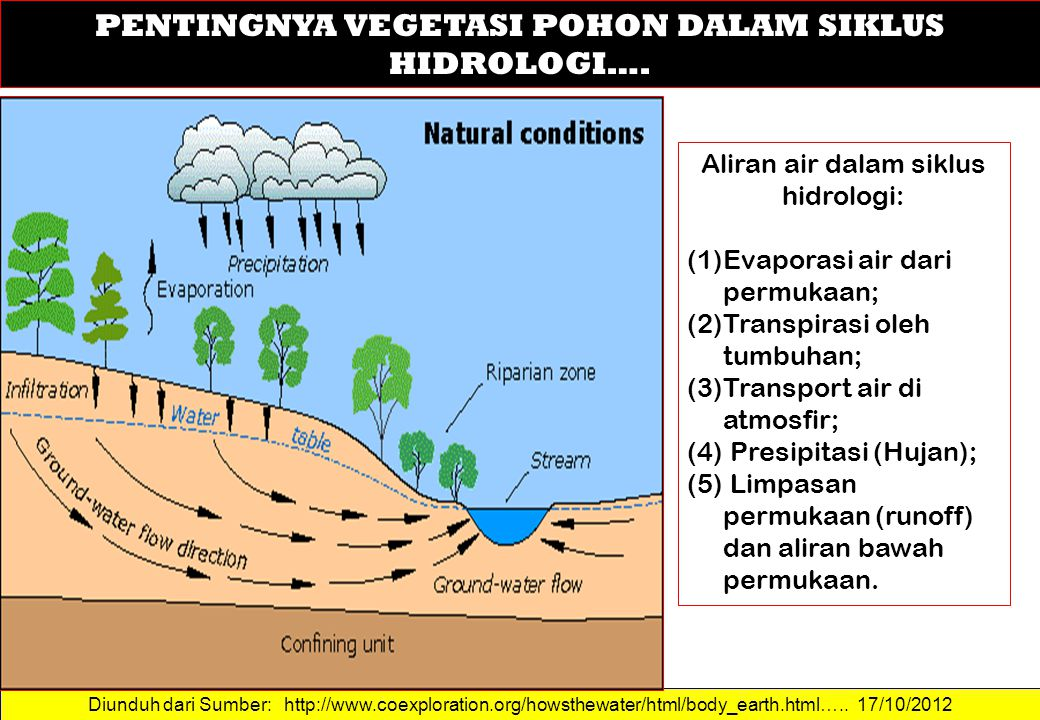 Point system for the evaluation of potential infiltration sites Diunduh dari Sumber: http://iowacedarbasin.org/runoff/showMan.php?c1=2E-1 …..