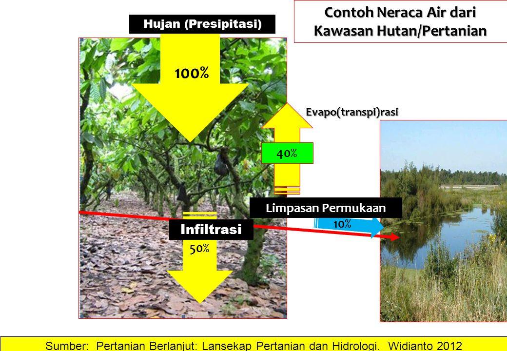 100% 50% 40% 10% Hujan (Presipitasi) Limpasan Permukaan Infiltrasi Evapo(transpi)rasi Contoh Neraca Air dari Kawasan Hutan/Pertanian Sumber: Pertanian