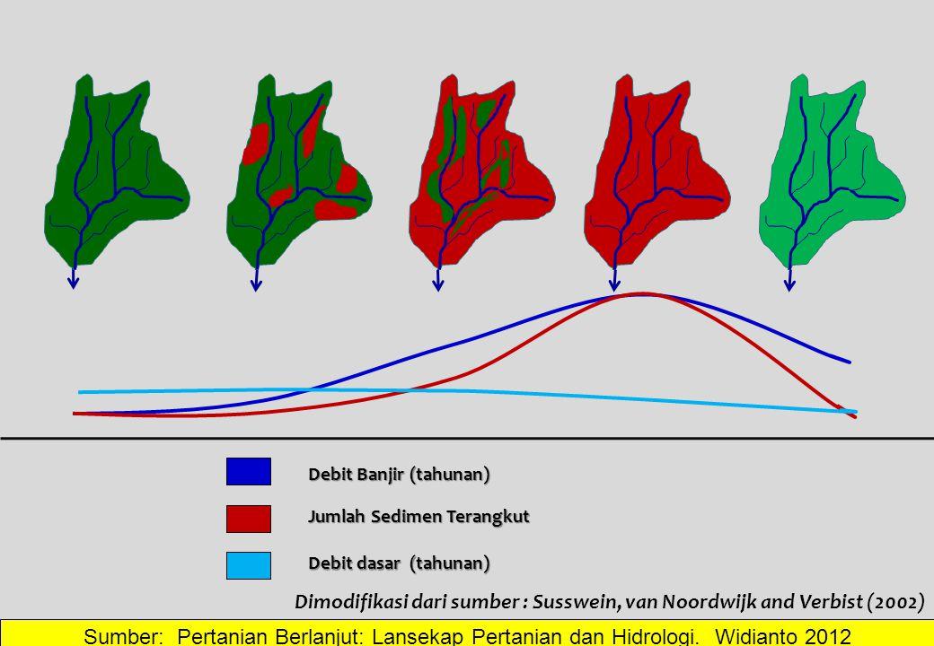 Debit Banjir (tahunan) Jumlah Sedimen Terangkut Debit dasar (tahunan) Dimodifikasi dari sumber : Susswein, van Noordwijk and Verbist (2002) Sumber: Pe