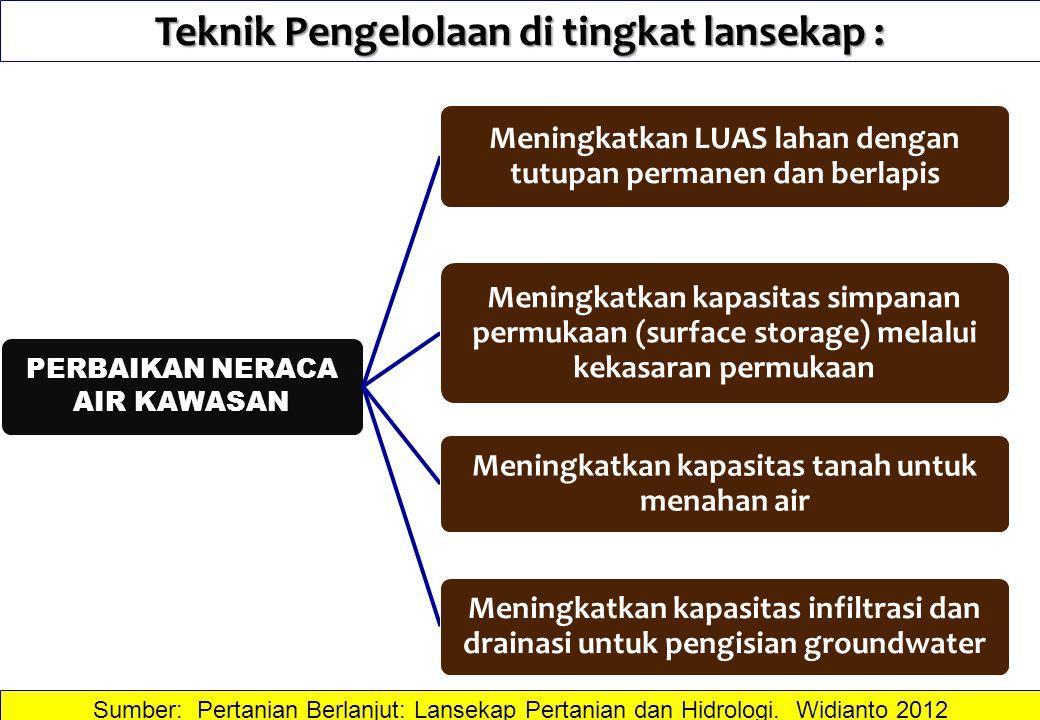Teknik Pengelolaan di tingkat lansekap : Sumber: Pertanian Berlanjut: Lansekap Pertanian dan Hidrologi. Widianto 2012