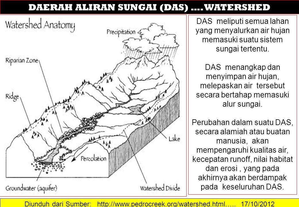 Diunduh dari Sumber: http://www.pedrocreek.org/watershed.html….. 17/10/2012 DAERAH ALIRAN SUNGAI (DAS) …. WATERSHED DAS meliputi semua lahan yang meny