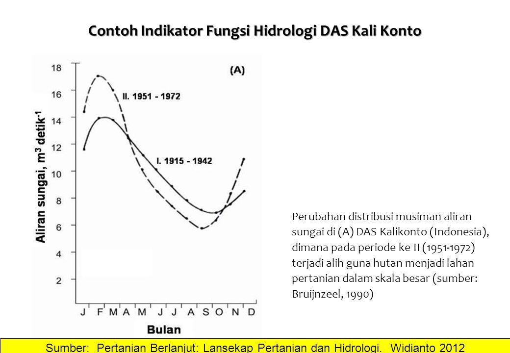 Perubahan distribusi musiman aliran sungai di (A) DAS Kalikonto (Indonesia), dimana pada periode ke II (1951-1972) terjadi alih guna hutan menjadi lah