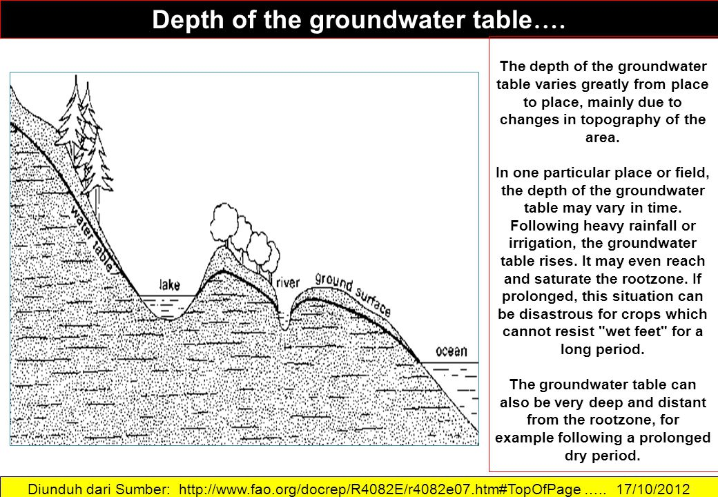 Diunduh dari Sumber: http://www.fao.org/docrep/R4082E/r4082e07.htm#TopOfPage ….. 17/10/2012 Depth of the groundwater table …. The depth of the groundw