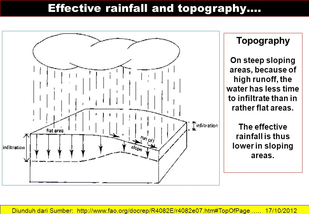 Diunduh dari Sumber: http://www.fao.org/docrep/R4082E/r4082e07.htm#TopOfPage ….. 17/10/2012 Effective rainfall and topography…. Topography On steep sl