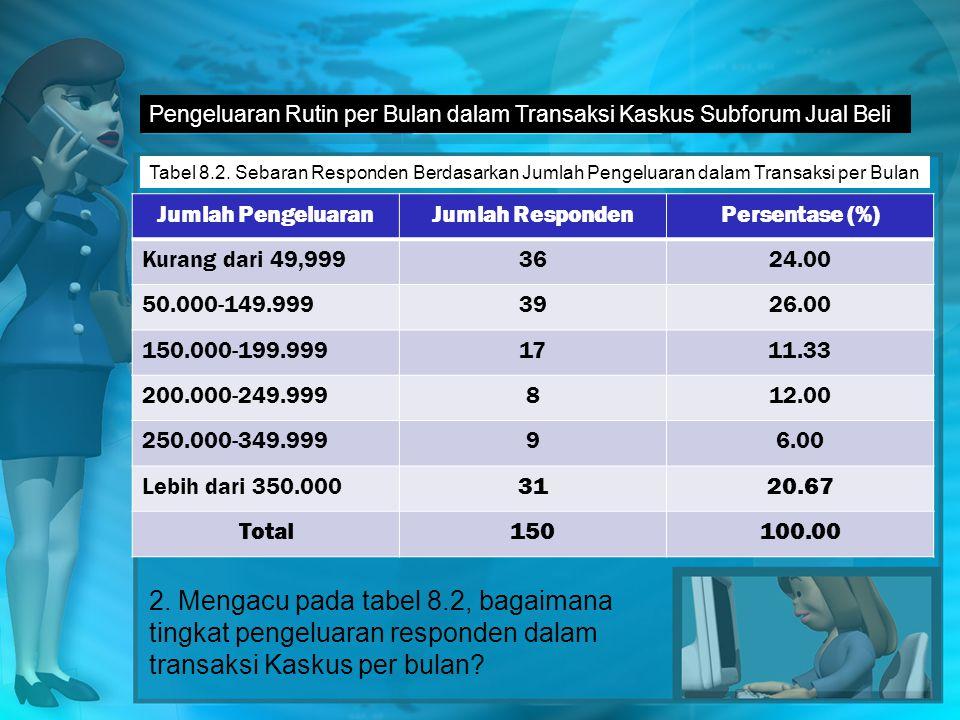 Pengeluaran Rutin per Bulan dalam Transaksi Kaskus Subforum Jual Beli Tabel 8.2.