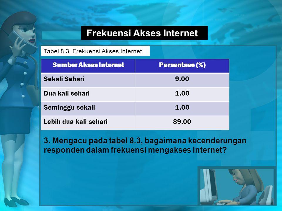 Frekuensi Akses Internet Tabel 8.3.