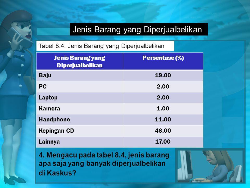 Jenis Barang yang Diperjualbelikan Tabel 8.4.