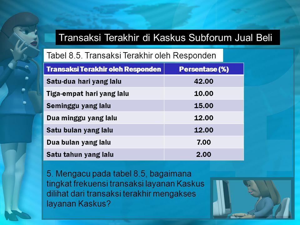 Transaksi Terakhir di Kaskus Subforum Jual Beli Tabel 8.5.