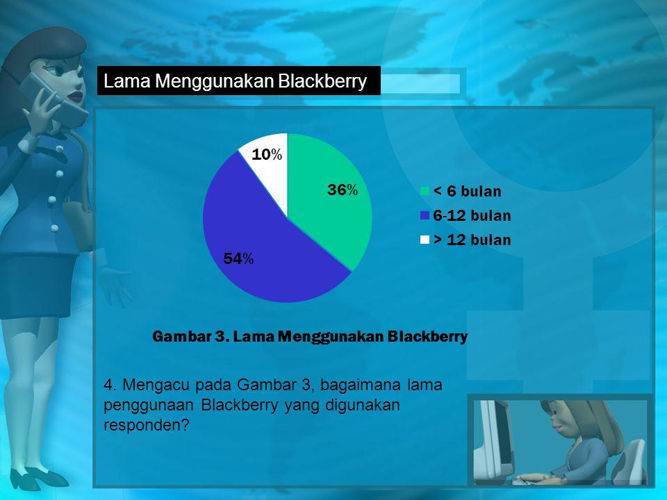 Lama Menggunakan Blackberry 4.