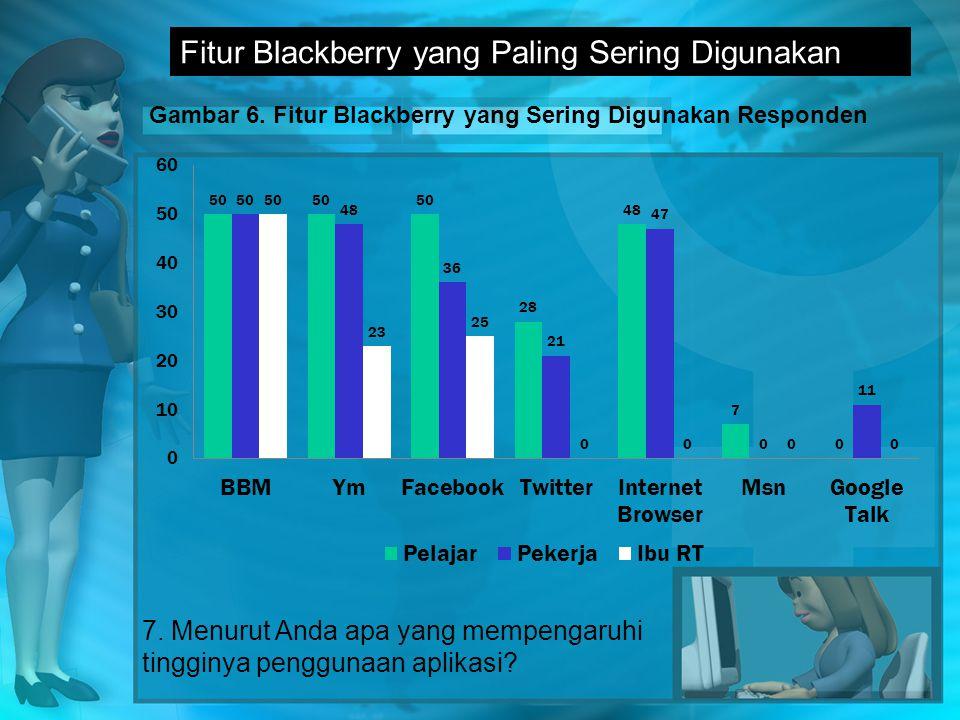 Gambar 6.Fitur Blackberry yang Sering Digunakan Responden 7.