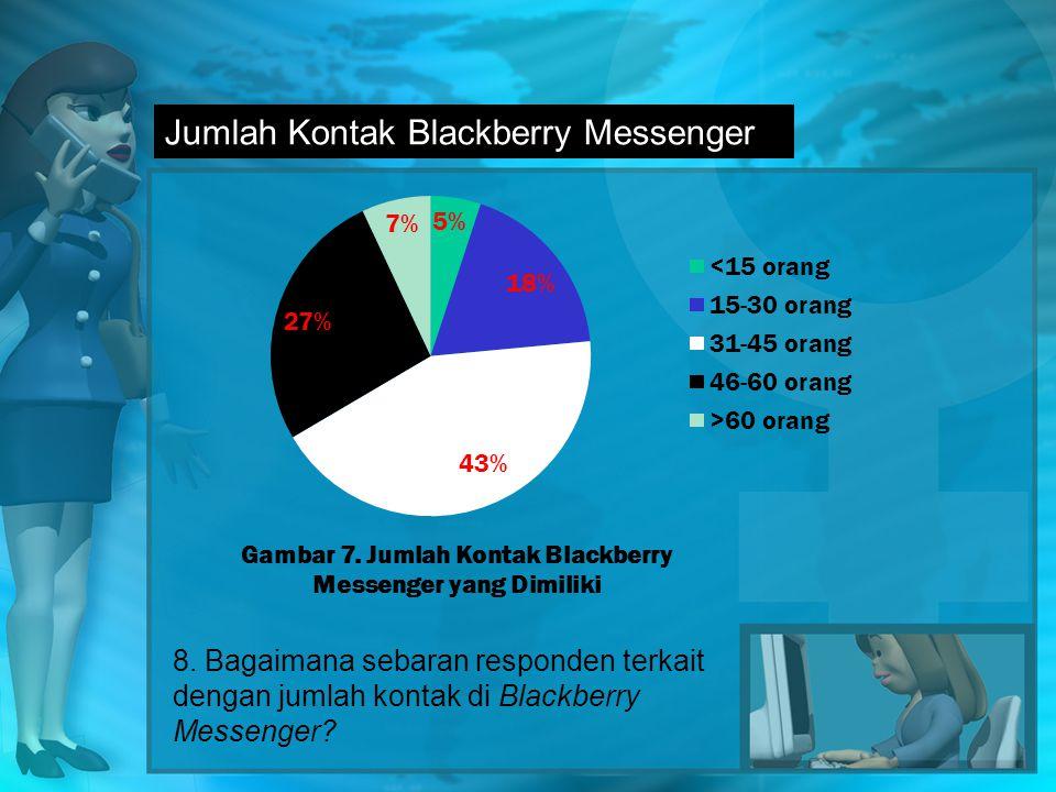 Jumlah Kontak Blackberry Messenger 8.