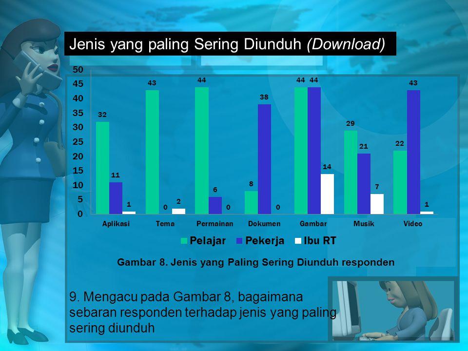 Jenis yang paling Sering Diunduh (Download) Gambar 8.