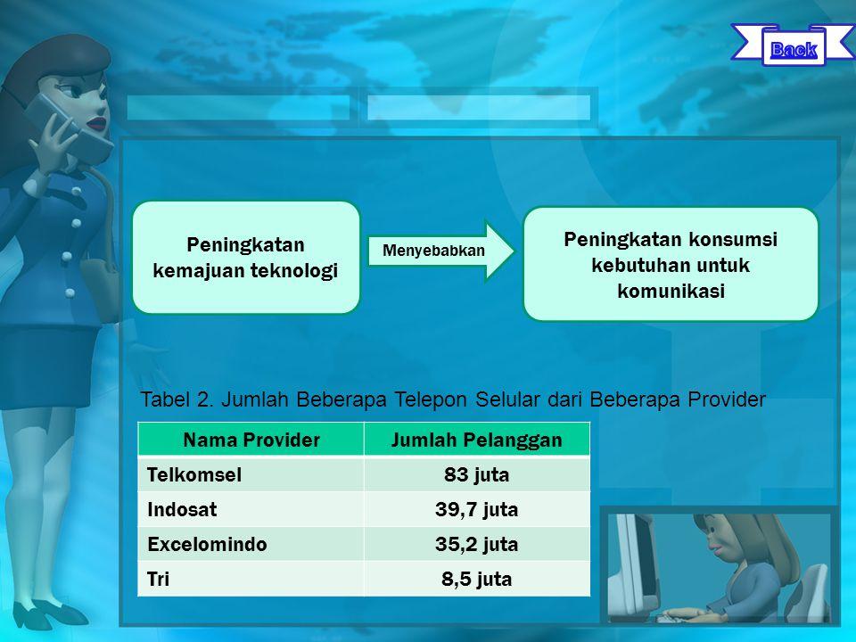 Peningkatan kemajuan teknologi Peningkatan konsumsi kebutuhan untuk komunikasi Menyebabkan Tabel 2.