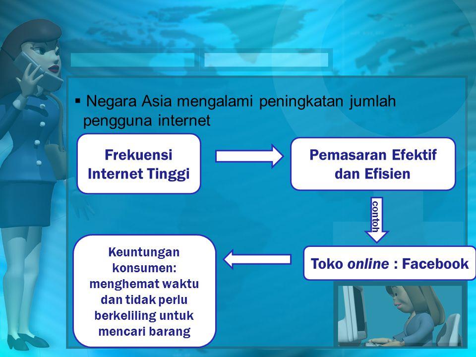  Negara Asia mengalami peningkatan jumlah pengguna internet Frekuensi Internet Tinggi Toko online : Facebook Pemasaran Efektif dan Efisien contoh Keuntungan konsumen: menghemat waktu dan tidak perlu berkeliling untuk mencari barang