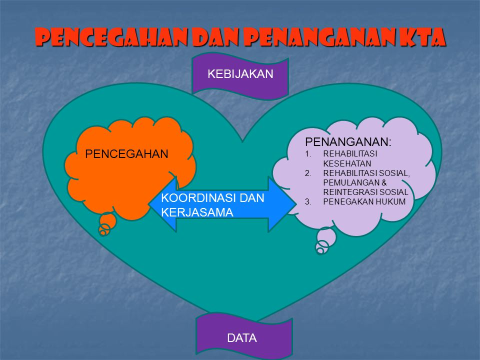 PENCEGAHAN DAN PENANGANAN KTA PENCEGAHAN PENANGANAN: 1.REHABILITASI KESEHATAN 2.REHABILITASI SOSIAL, PEMULANGAN & REINTEGRASI SOSIAL 3.PENEGAKAN HUKUM