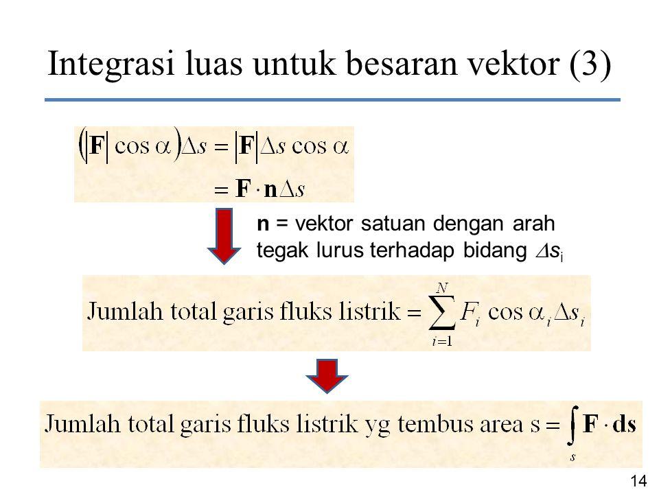 14 Dr. Ir. Chairunnisa Integrasi luas untuk besaran vektor (3) n = vektor satuan dengan arah tegak lurus terhadap bidang  s i