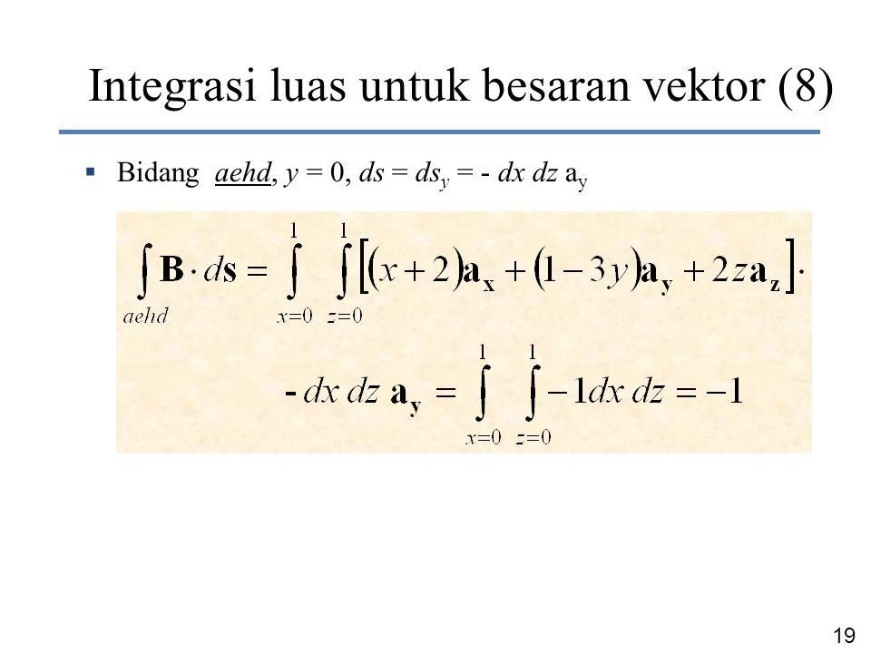 19 Dr. Ir. Chairunnisa Integrasi luas untuk besaran vektor (8)  Bidang aehd, y = 0, ds = ds y = - dx dz a y