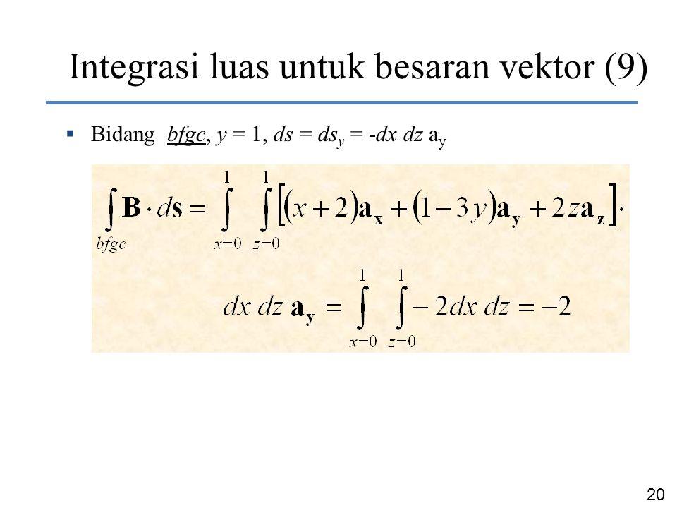 20 Dr. Ir. Chairunnisa  Bidang bfgc, y = 1, ds = ds y = -dx dz a y Integrasi luas untuk besaran vektor (9)