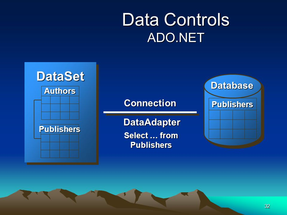 32 Data Controls ADO.NET PublishersPublishers Connection Database DataAdapter DataSet Select … from Publishers Authors Publishers