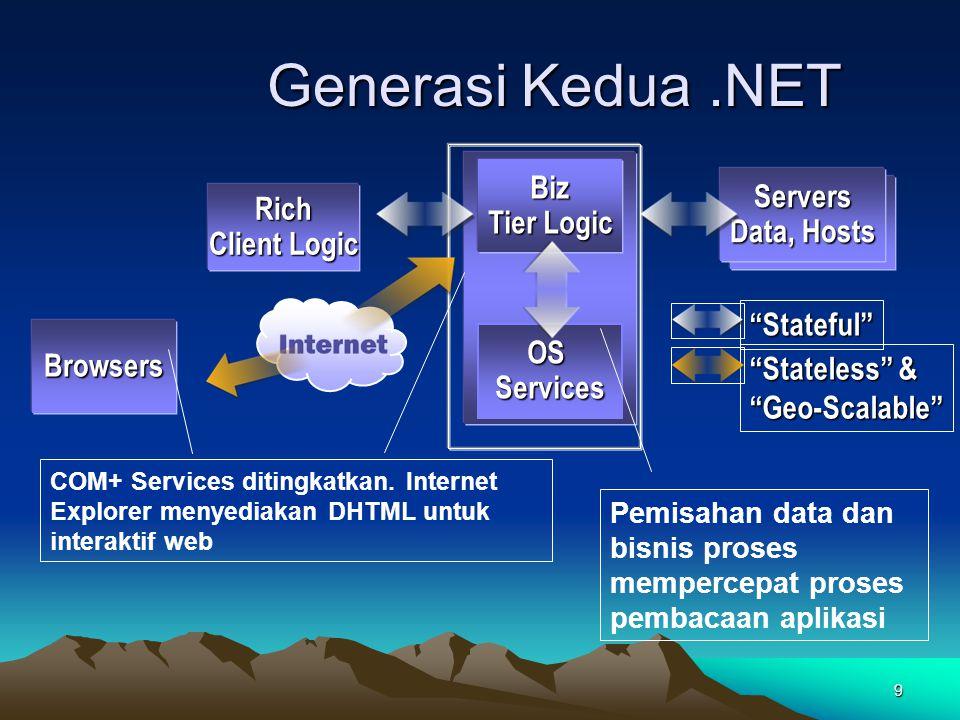 30 Data Controls ADO.NET Connection Command DataReader DataSet DataAdapter DataView