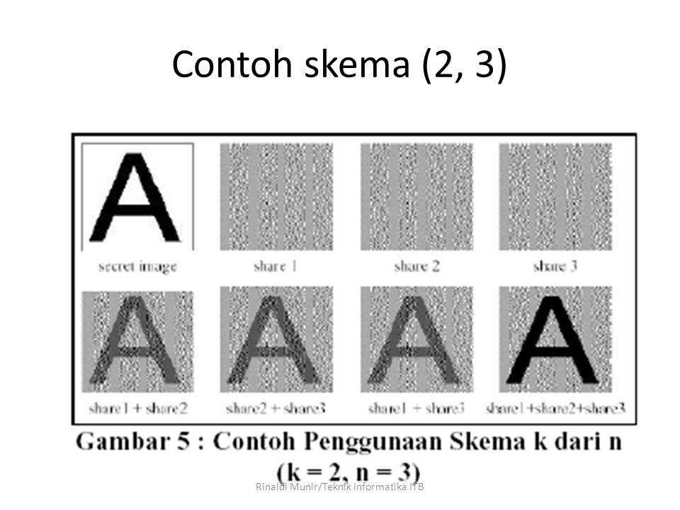 21 Contoh skema (2, 3) Rinaldi Munir/Teknik Informatika ITB