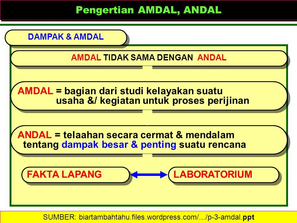 Pengertian AMDAL, ANDAL Pengertian AMDAL, ANDAL DAMPAK & AMDAL AMDAL TIDAK SAMA DENGAN ANDAL AMDAL = bagian dari studi kelayakan suatu usaha &/ kegiat