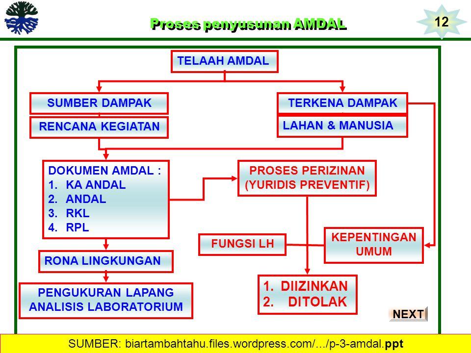 Proses penyusunan AMDAL Proses penyusunan AMDAL DOKUMEN AMDAL : 1.KA ANDAL 2.ANDAL 3.RKL 4.RPL PROSES PERIZINAN (YURIDIS PREVENTIF) FUNGSI LH KEPENTIN