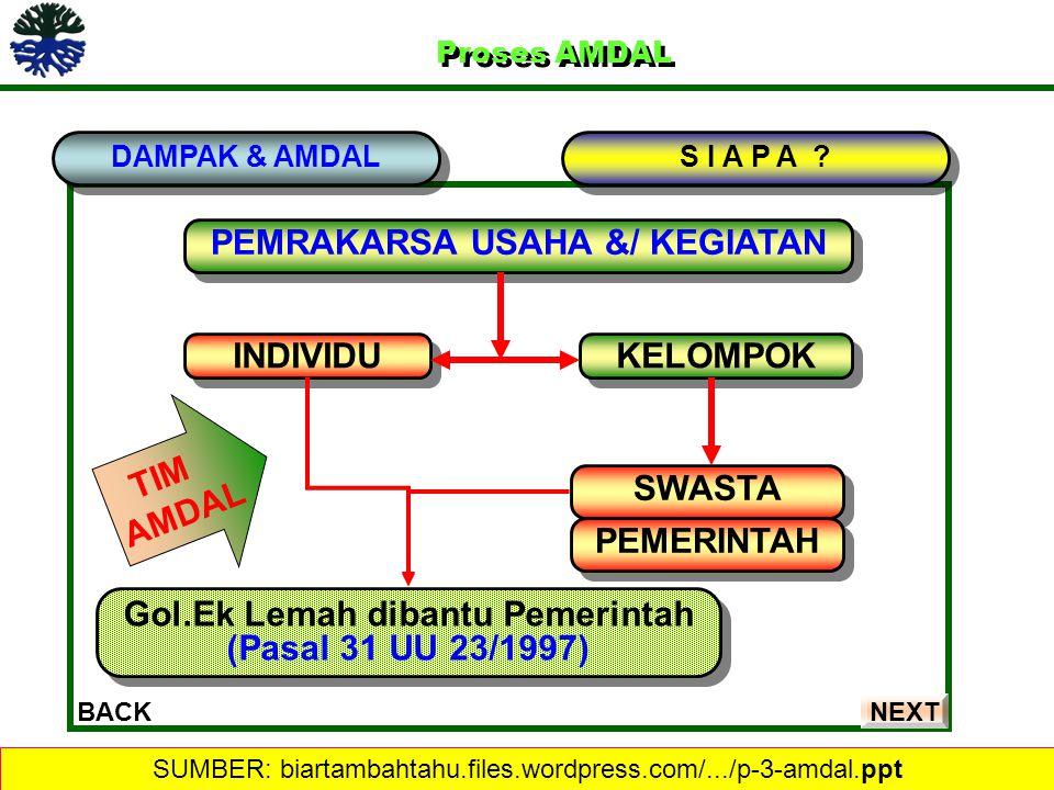 Proses AMDAL Proses AMDAL DAMPAK & AMDAL BACK PEMRAKARSA USAHA &/ KEGIATAN S I A P A ? INDIVIDU KELOMPOK SWASTA PEMERINTAH Gol.Ek Lemah dibantu Pemeri