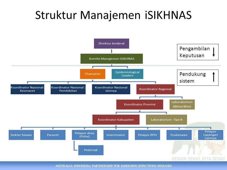 AUSTRALIA INDONESIA PARTNERSHIP FOR EMERGING INFECTIOUS DISEASES Struktur Manajemen iSIKHNAS Pengambilan Keputusan Pendukung sistem