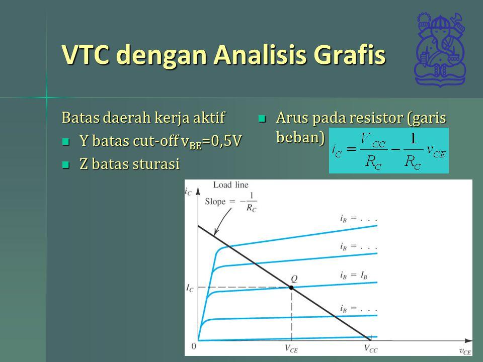 VTC dengan Analisis Grafis Batas daerah kerja aktif Y batas cut-off v BE =0,5V Y batas cut-off v BE =0,5V Z batas sturasi Z batas sturasi Arus pada re