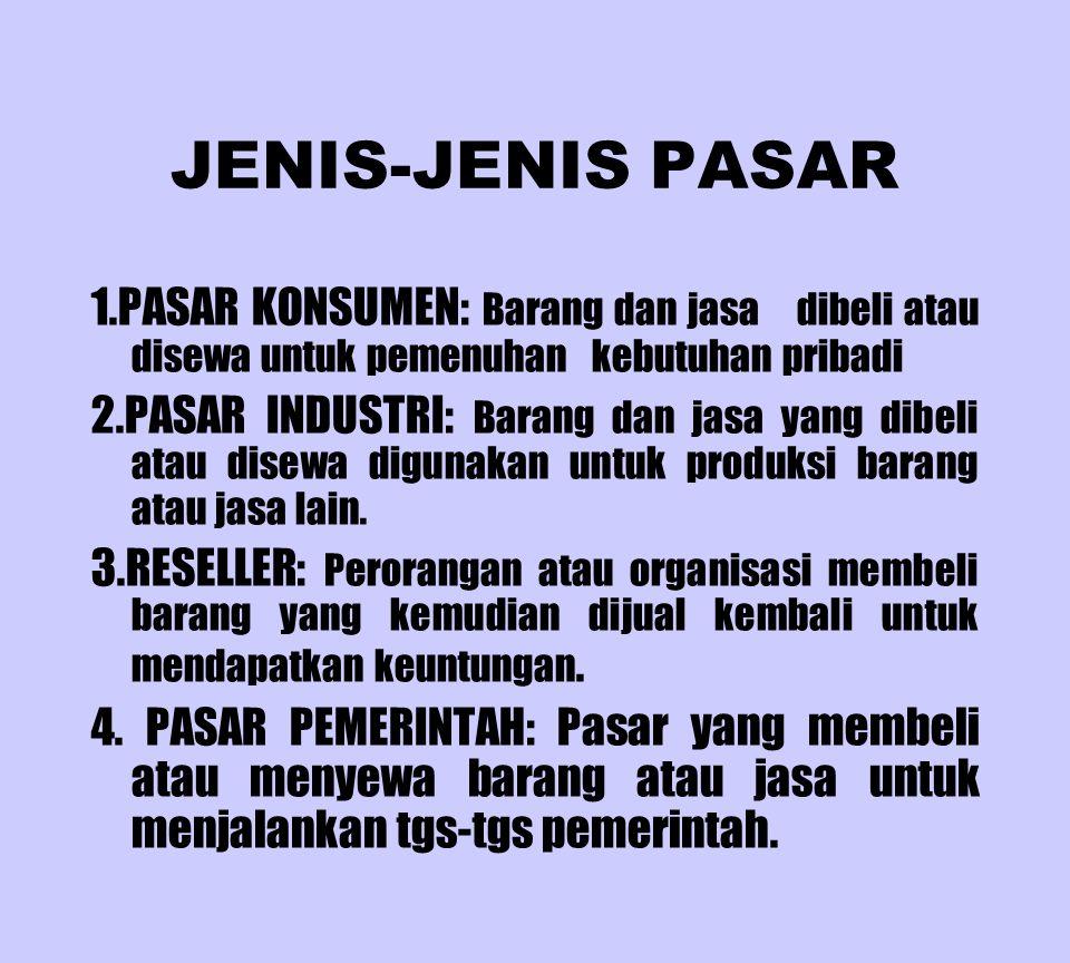 JENIS-JENIS PASAR 1.PASAR KONSUMEN: Barang dan jasa dibeli atau disewa untuk pemenuhan kebutuhan pribadi 2.PASAR INDUSTRI: Barang dan jasa yang dibeli