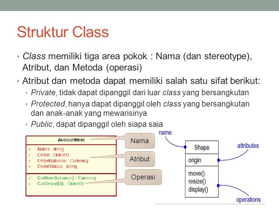 Struktur Class Class memiliki tiga area pokok : Nama (dan stereotype), Atribut, dan Metoda (operasi) Atribut dan metoda dapat memiliki salah satu sifa