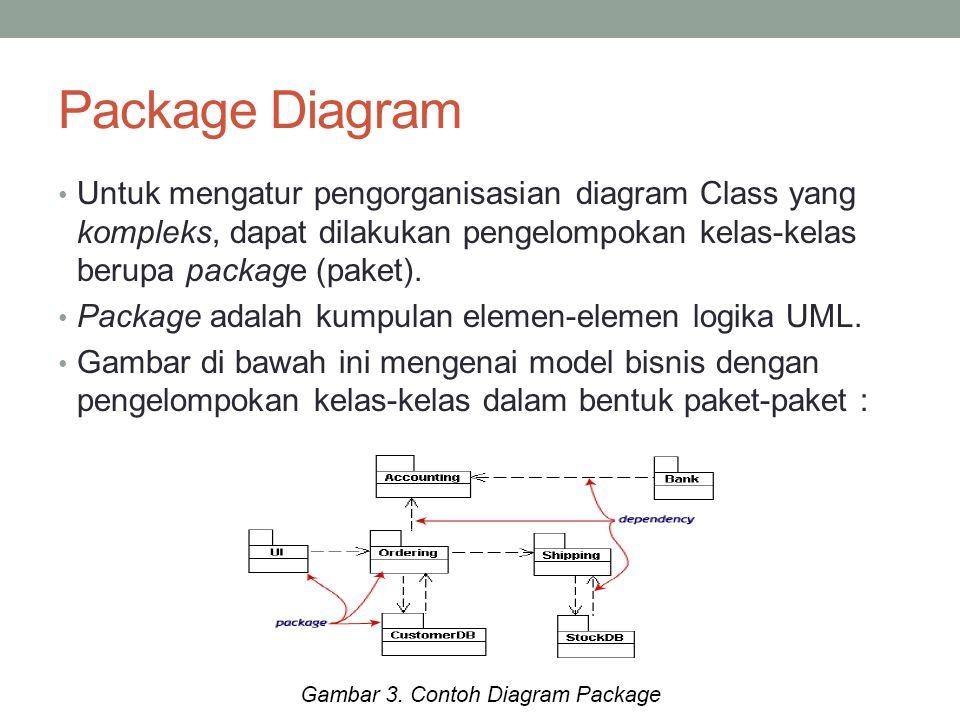 Package Diagram Untuk mengatur pengorganisasian diagram Class yang kompleks, dapat dilakukan pengelompokan kelas-kelas berupa package (paket). Package