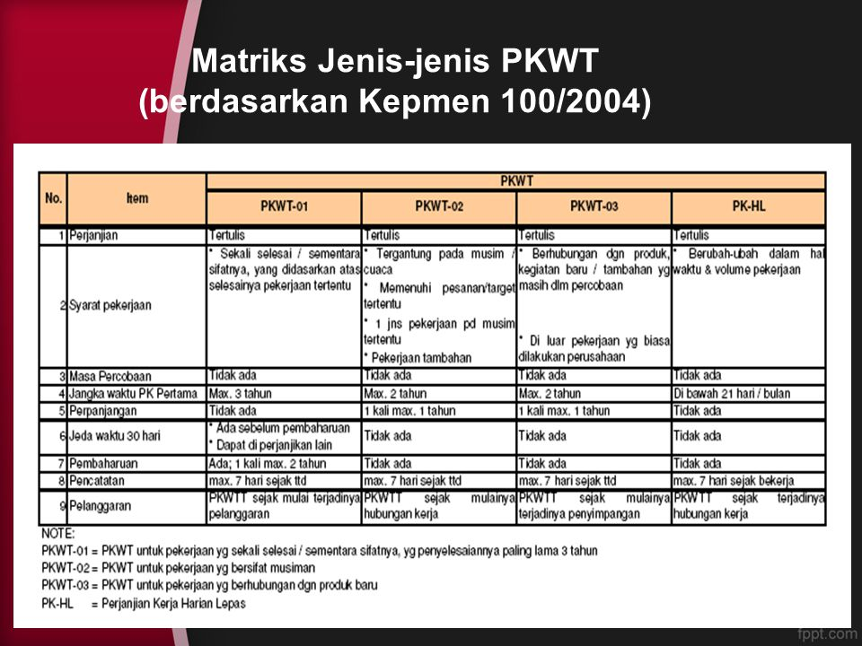 Matriks Jenis-jenis PKWT (berdasarkan Kepmen 100/2004)