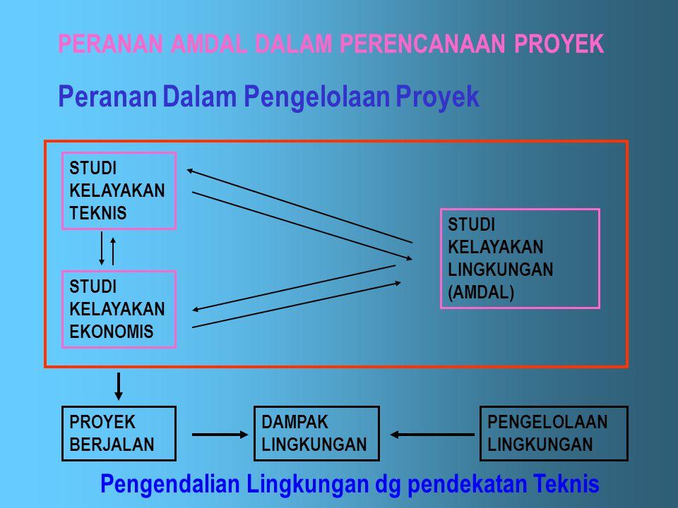 PERANAN AMDAL DALAM PERENCANAAN PROYEK Peranan Dalam Pengelolaan Proyek Fase-fase pengelolaan proyek: – Fase identifikasi – Fase studi kelayakan – Fas