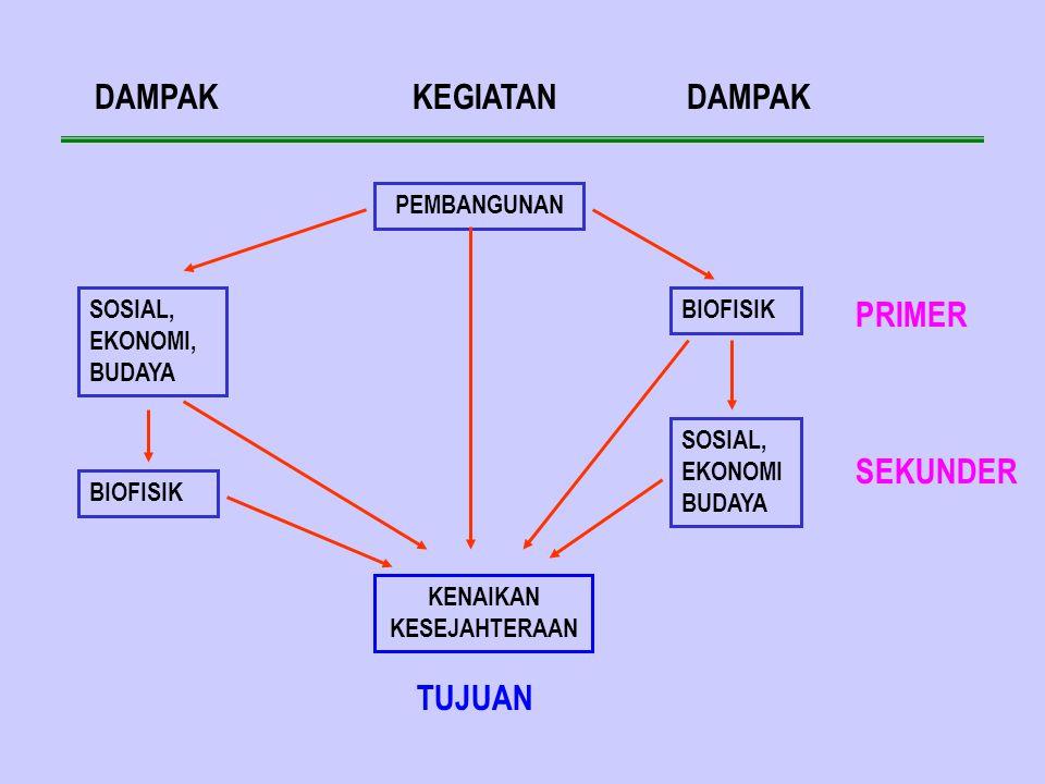 UPAYA MENINGKATKAN EFEKTIFITAS AMDAL 1.Menumbuhkan pengertian bahwa AMDAL bukan sbg penghambat pembangunan tetapi untuk menyempurnakan perencanaan pembangunan.