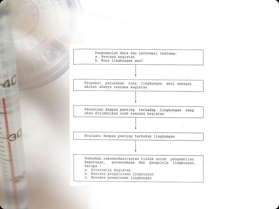Penyusunan AMDAL, ditempuh beberapa langkah dg urutan sbb: 2.ANDAL, RKL DAN RPL –Ada 5 (lima) langkah penyusunan ANDAL, RKL DAN RPL, Pengumpulan data