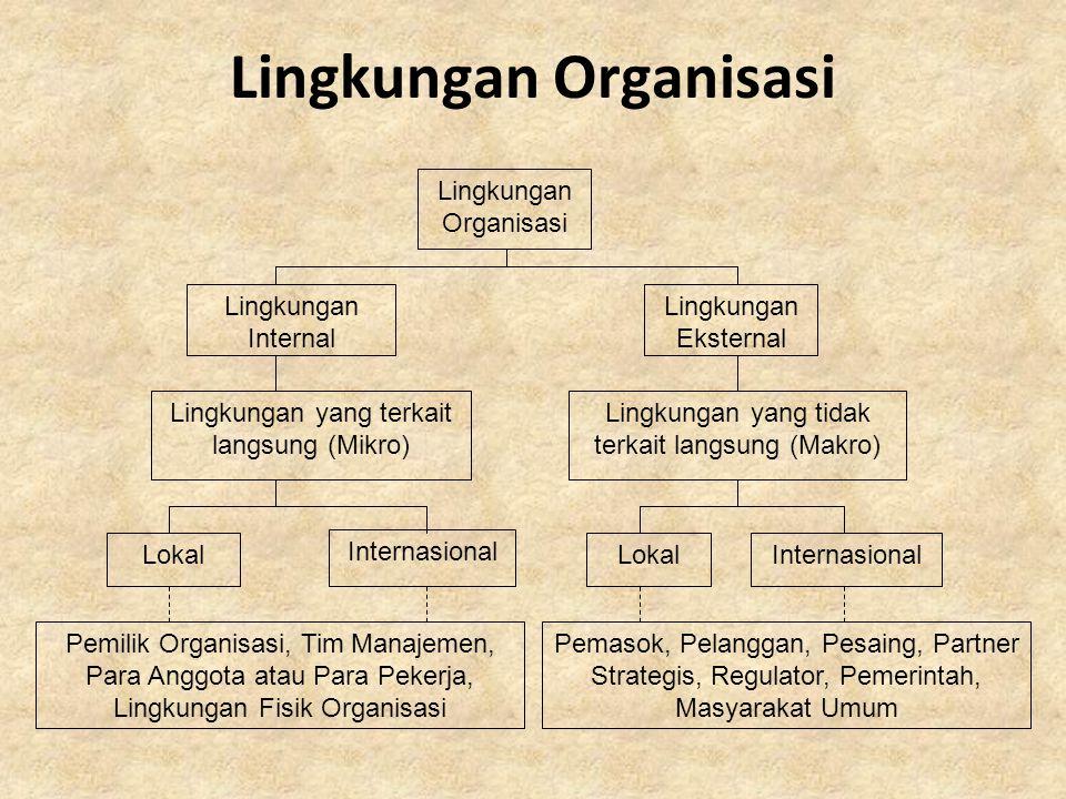 Lingkungan Organisasi Lingkungan Internal Lingkungan Eksternal Lingkungan yang terkait langsung (Mikro) Lingkungan yang tidak terkait langsung (Makro)