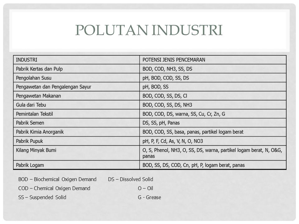 POLUTAN INDUSTRI BOD – Biochemical Oxigen DemandDS – Dissolved Solid COD – Chemical Oxigen DemandO – Oil SS – Suspended SolidG - Grease