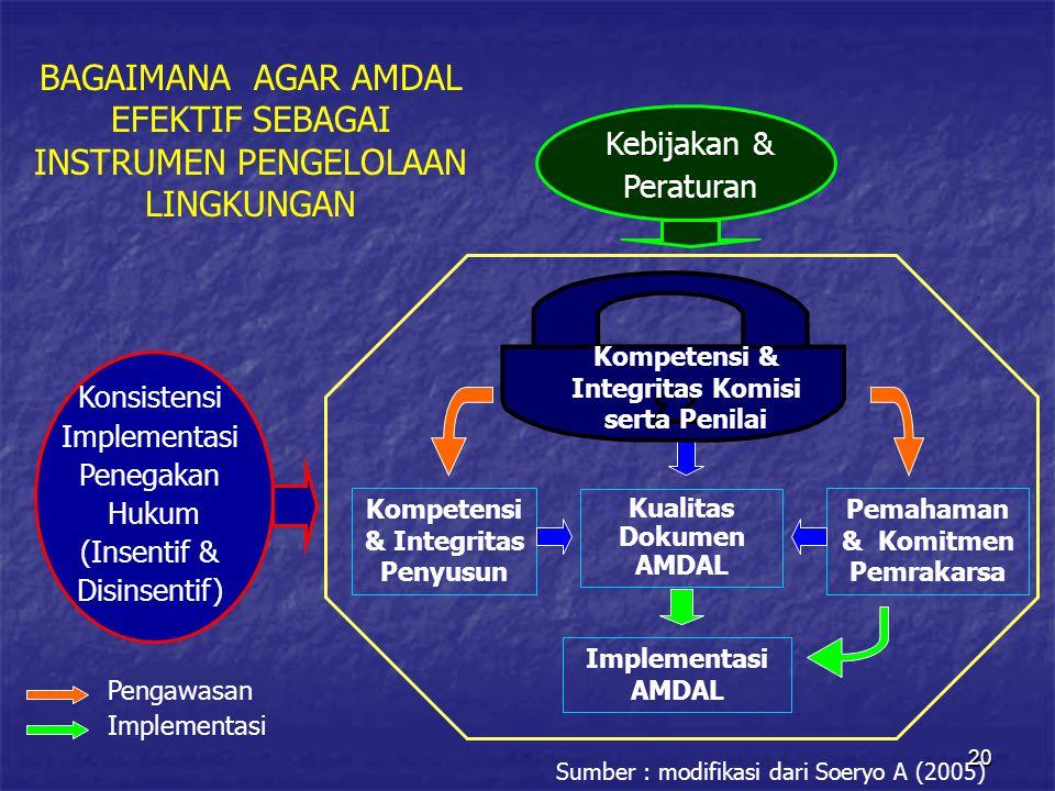 20 BAGAIMANA AGAR AMDAL EFEKTIF SEBAGAI INSTRUMEN PENGELOLAAN LINGKUNGAN Kompetensi & Integritas Penyusun Pemahaman & Komitmen Pemrakarsa Kualitas Dokumen AMDAL Implementasi AMDAL Kompetensi & Integritas Komisi serta Penilai Kebijakan & Peraturan Konsistensi Implementasi Penegakan Hukum (Insentif & Disinsentif) Pengawasan Implementasi Sumber : modifikasi dari Soeryo A (2005)