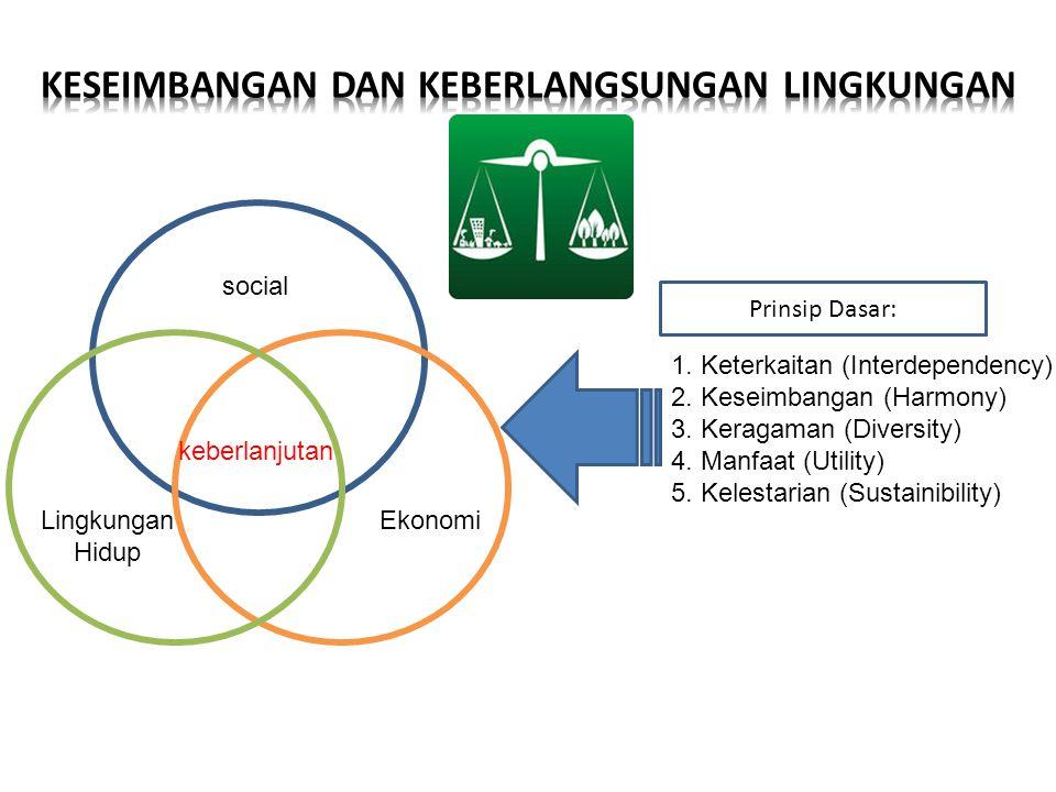 Lingkungan Hidup social Ekonomi keberlanjutan 1. Keterkaitan (Interdependency) 2. Keseimbangan (Harmony) 3. Keragaman (Diversity) 4. Manfaat (Utility)