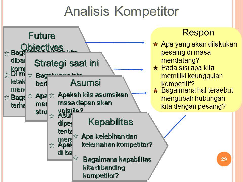 29 Respon Apa yang akan dilakukan pesaing di masa mendatang? Pada sisi apa kita memiliki keunggulan kompetitif? Bagaimana hal tersebut mengubah hubung