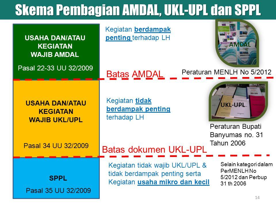 Batas AMDAL Batas dokumen UKL-UPL USAHA DAN/ATAU KEGIATAN WAJIB AMDAL USAHA DAN/ATAU KEGIATAN WAJIB UKL/UPL SPPL Skema Pembagian AMDAL, UKL-UPL dan SP