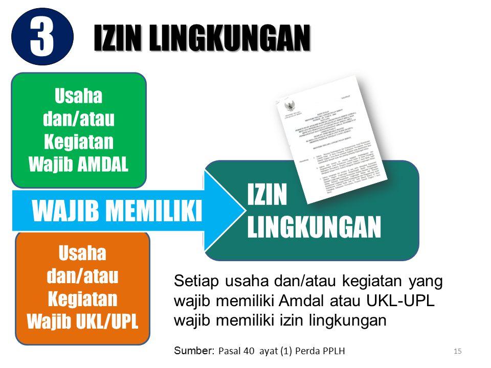 Usaha dan/atau Kegiatan Wajib AMDAL Usaha dan/atau Kegiatan Wajib UKL/UPL Wajib Memiliki Setiap usaha dan/atau kegiatan yang wajib memiliki Amdal atau